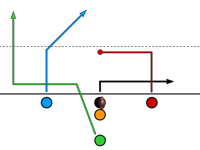 Balanced Slot – Running Back – Wheel Route