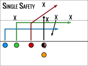 Trips vs Single Safety