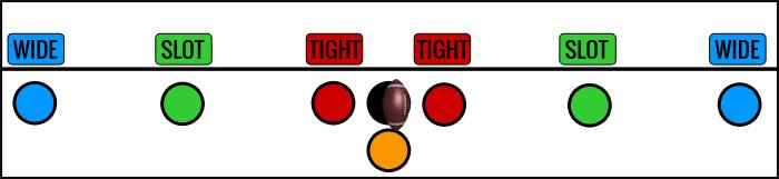 Flag Football Plays - Receiver Spots Terminology
