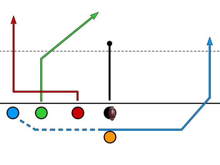 Trips – Motion – Handoff or 4 Deep Options
